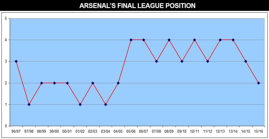 arsenal-league-position