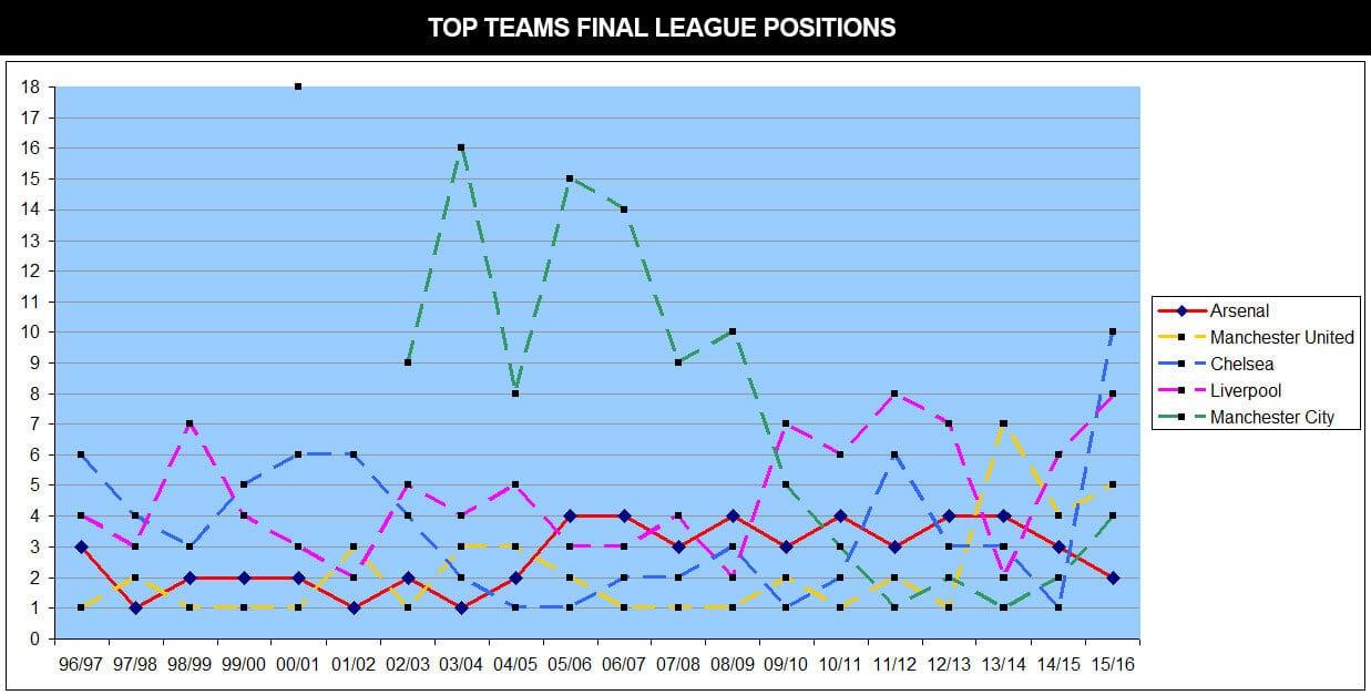 final-league-postions-graph