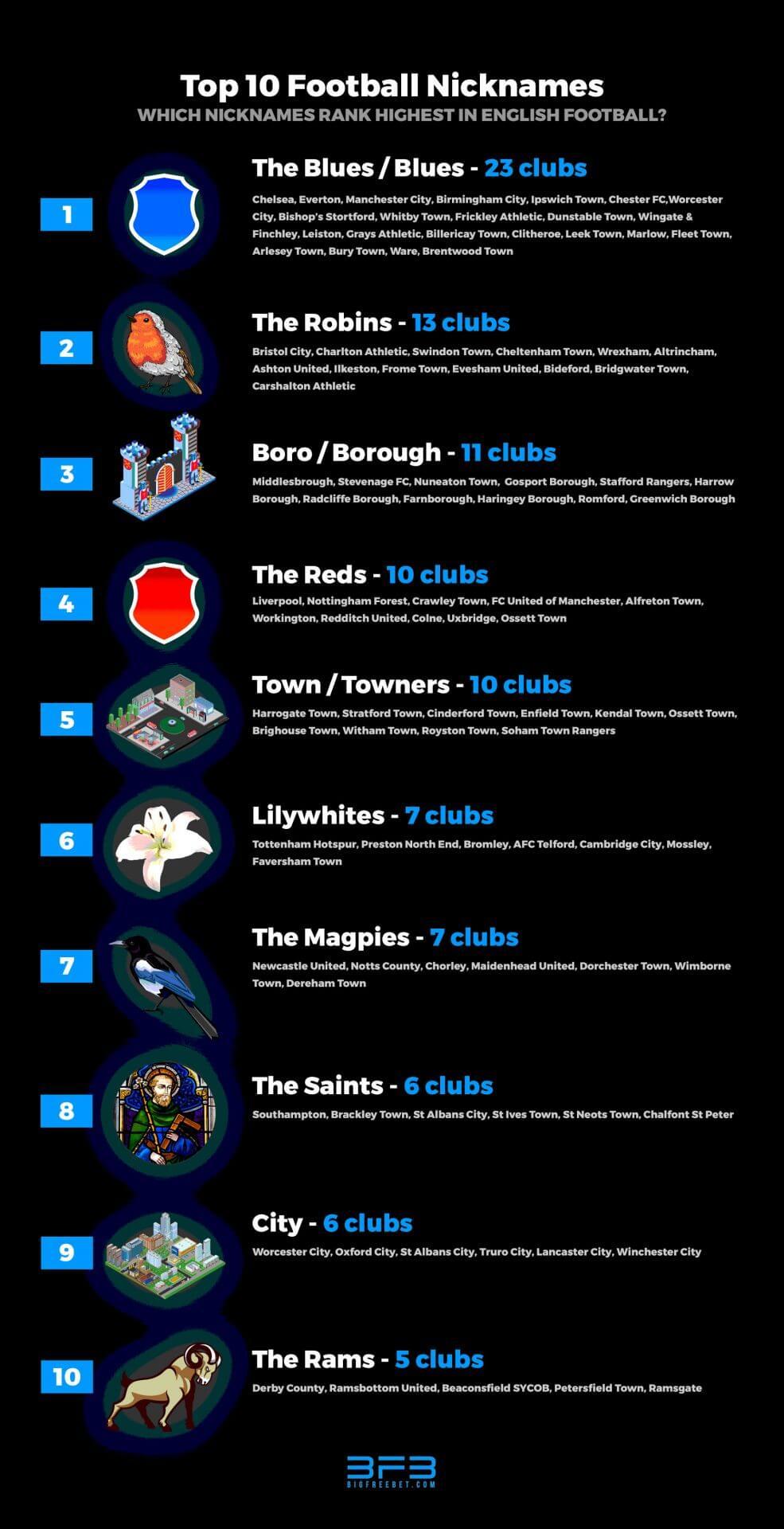 top-10-football-nicknames